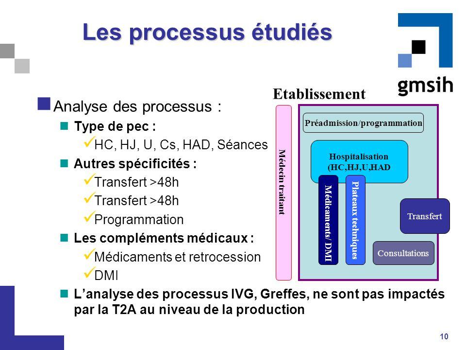 10 Les processus étudiés Analyse des processus : Type de pec : HC, HJ, U, Cs, HAD, Séances Autres spécificités : Transfert >48h Programmation Les comp