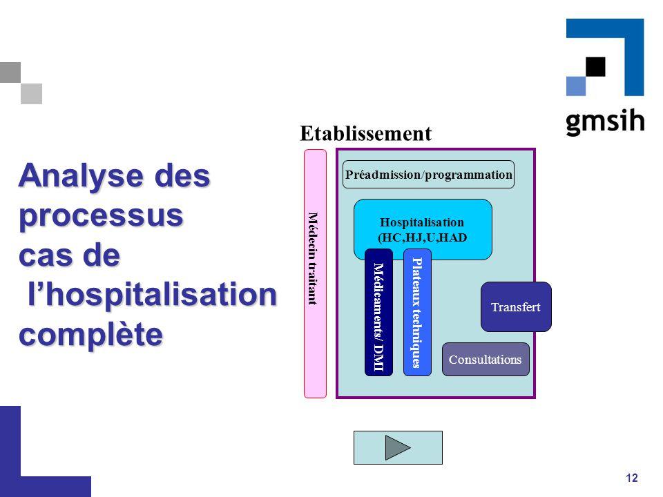 12 Analyse des processus cas de l'hospitalisation complète Hospitalisation (HC,HJ,U,HAD Médicaments/ / DMI Préadmission/programmation Plateaux techniq
