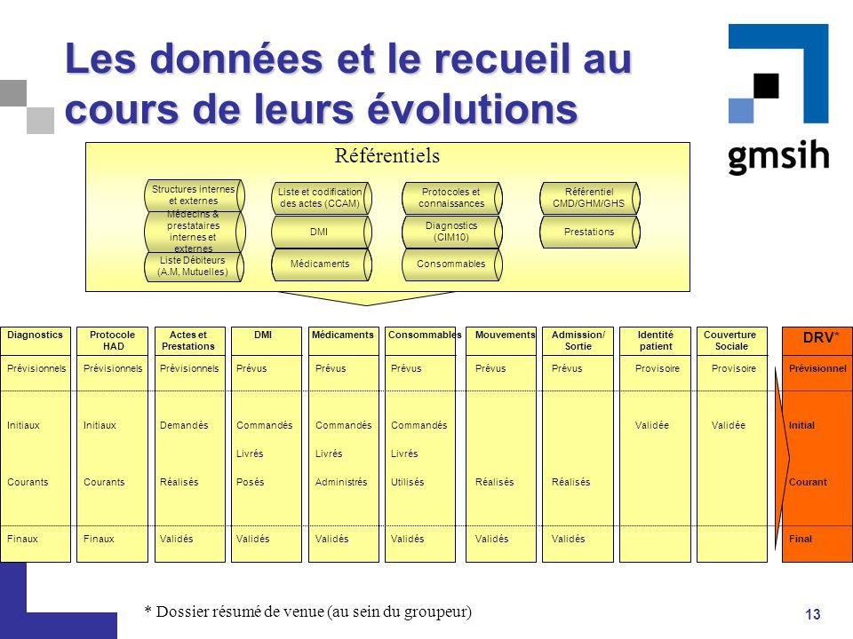 13 Référentiels Structures internes et externes DMI Protocoles et connaissances Liste et codification des actes (CCAM) Médecins & prestataires interne
