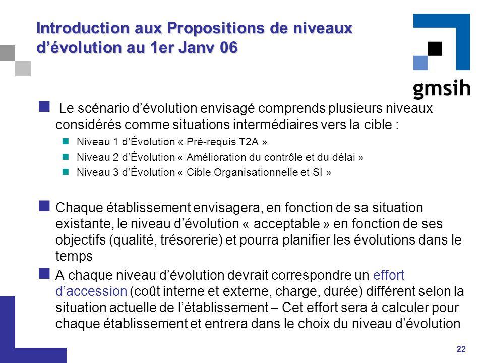 22 Introduction aux Propositions de niveaux d'évolution au 1er Janv 06 Le scénario d'évolution envisagé comprends plusieurs niveaux considérés comme s
