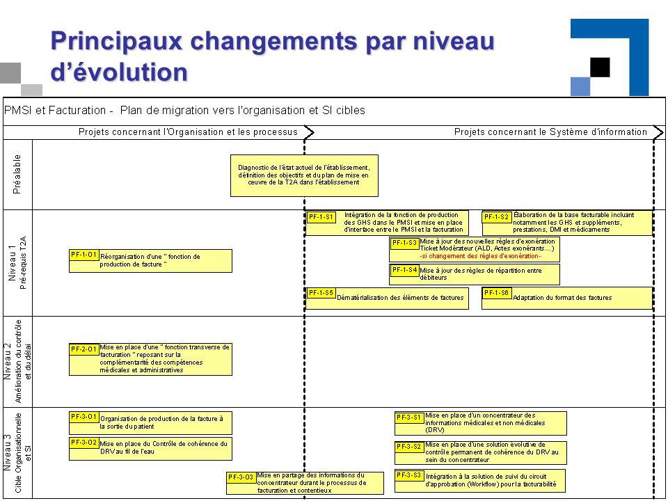 23 Principaux changements par niveau d'évolution