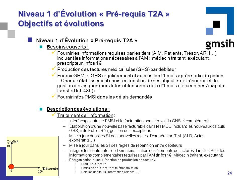 24 Niveau 1 d'Évolution « Pré-requis T2A » Objectifs et évolutions Niveau 1 d'Évolution « Pré-requis T2A » Besoins couverts : Fournir les informations