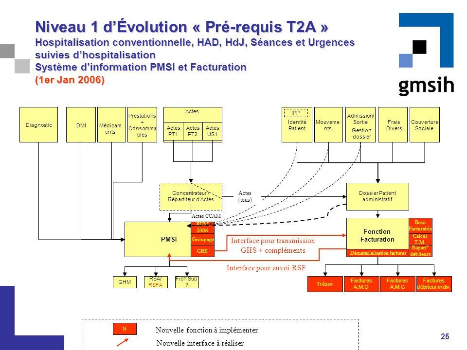25 PMSI RUM 2006 GHS Groupage Niveau 1 d'Évolution « Pré-requis T2A » Hospitalisation conventionnelle, HAD, HdJ, Séances et Urgences suivies d'hospita