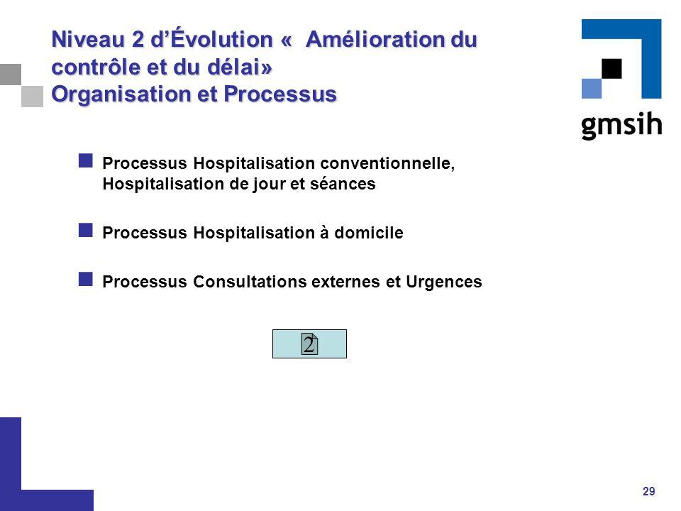 29 Niveau 2 d'Évolution « Amélioration du contrôle et du délai» Organisation et Processus Processus Hospitalisation conventionnelle, Hospitalisation d