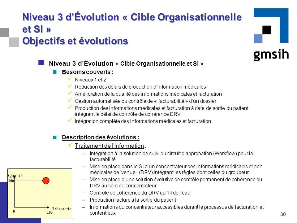 30 Niveau 3 d'Évolution « Cible Organisationnelle et SI » Besoins couverts : Niveaux 1 et 2 Réduction des délais de production d'information médicales