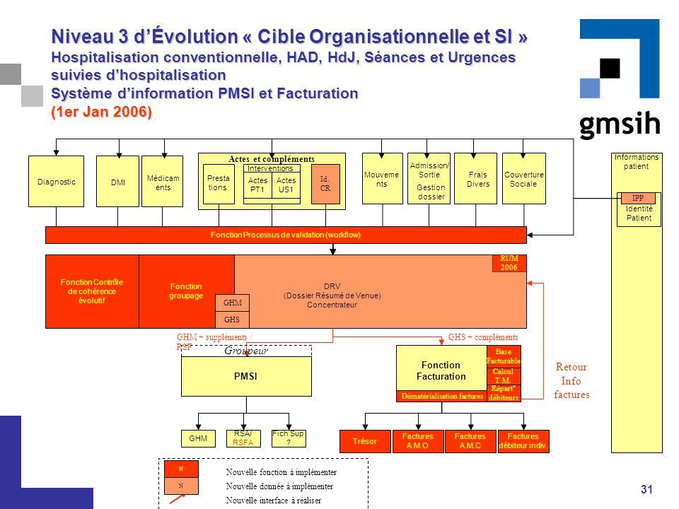 31 Actes et compléments Informations patient PMSI Niveau 3 d'Évolution « Cible Organisationnelle et SI » Hospitalisation conventionnelle, HAD, HdJ, Sé