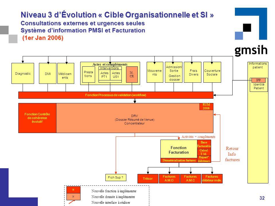 32 Actes et compléments Niveau 3 d'Évolution « Cible Organisationnelle et SI » Consultations externes et urgences seules Système d'information PMSI et