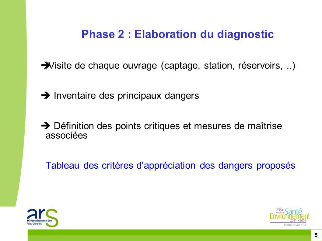5 Phase 2 : Elaboration du diagnostic  Visite de chaque ouvrage (captage, station, réservoirs,..)  Inventaire des principaux dangers  Définition de