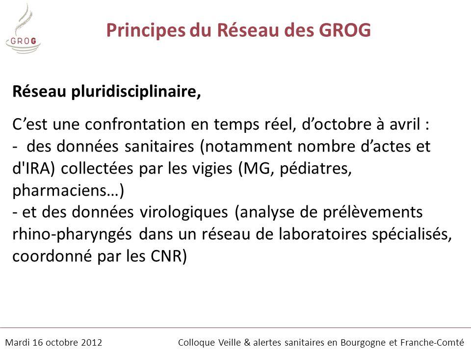 Mardi 16 octobre 2012 Colloque Veille & alertes sanitaires en Bourgogne et Franche-Comté Principes du Réseau des GROG Réseau pluridisciplinaire, C'est