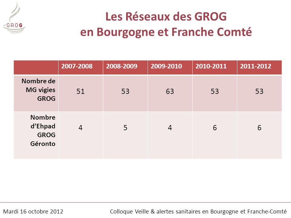 Les Réseaux des GROG en Bourgogne et Franche Comté 2007-20082008-20092009-20102010-20112011-2012 Nombre de MG vigies GROG 51536353 Nombre d'Ehpad GROG