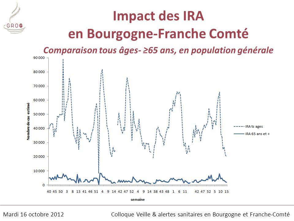 Impact des IRA en Bourgogne-Franche Comté Comparaison tous âges- ≥65 ans, en population générale