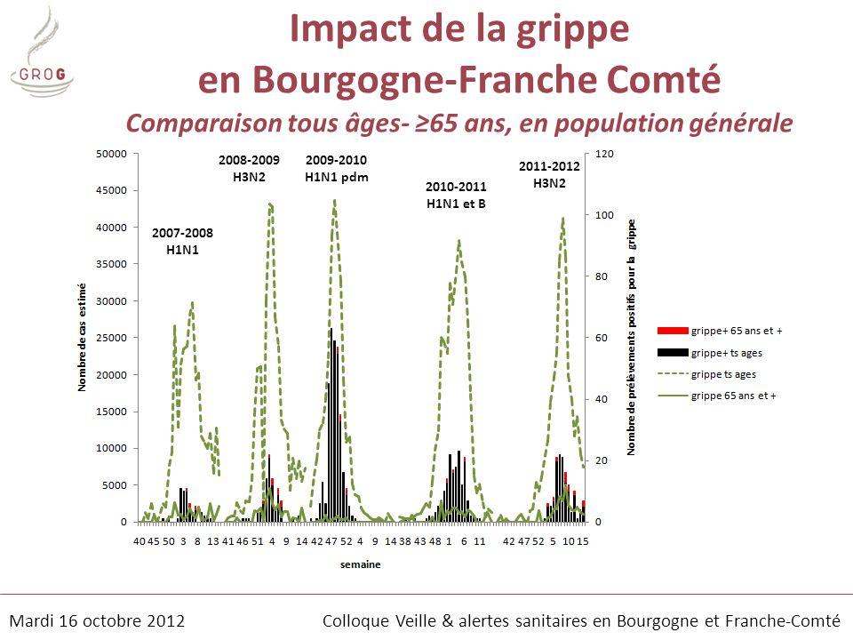 Mardi 16 octobre 2012 Colloque Veille & alertes sanitaires en Bourgogne et Franche-Comté Impact de la grippe en Bourgogne-Franche Comté Comparaison to