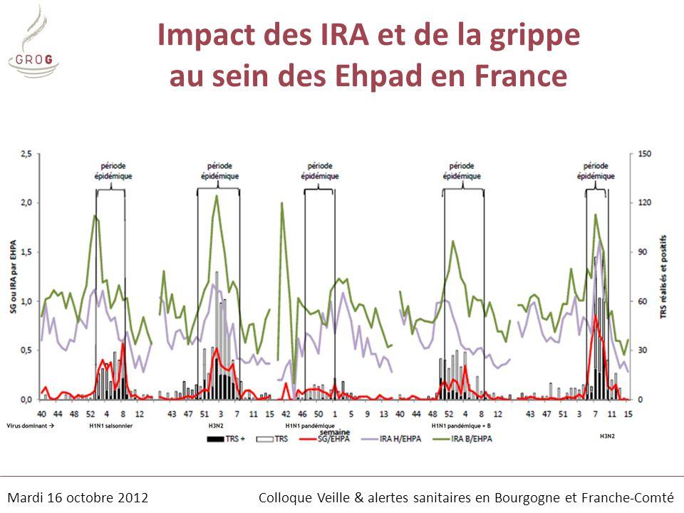 Mardi 16 octobre 2012 Colloque Veille & alertes sanitaires en Bourgogne et Franche-Comté Impact des IRA et de la grippe au sein des Ehpad en France