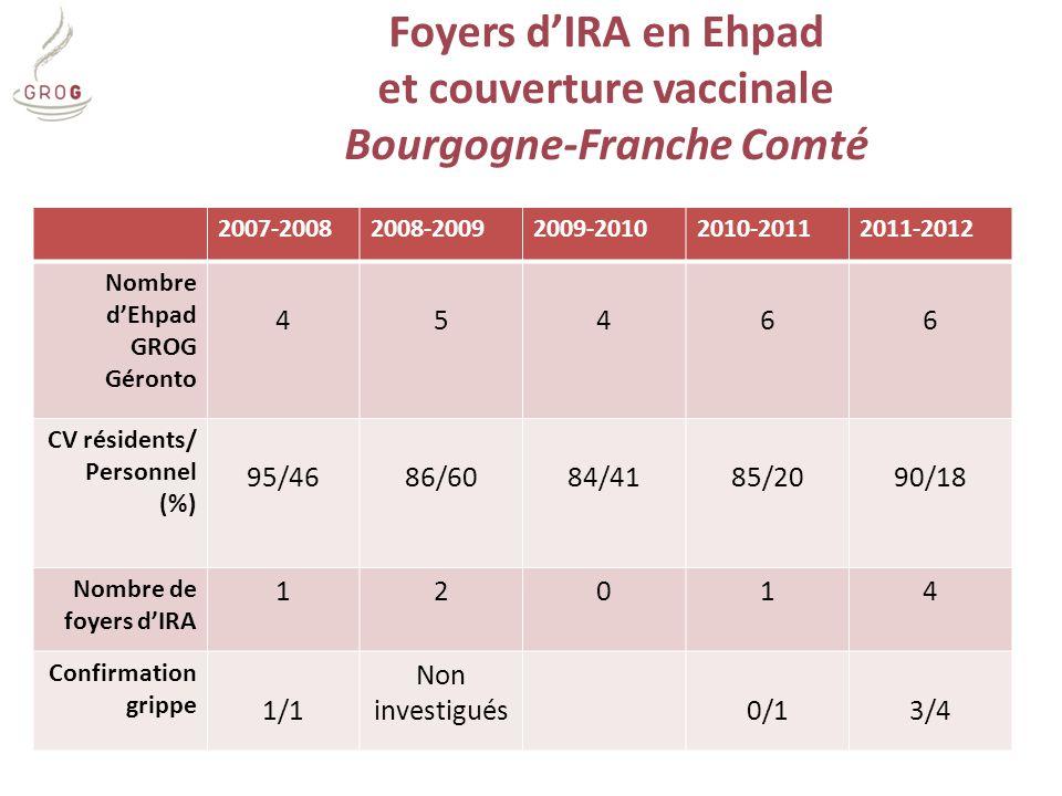 Foyers d'IRA en Ehpad et couverture vaccinale Bourgogne-Franche Comté 2007-20082008-20092009-20102010-20112011-2012 Nombre d'Ehpad GROG Géronto 45466