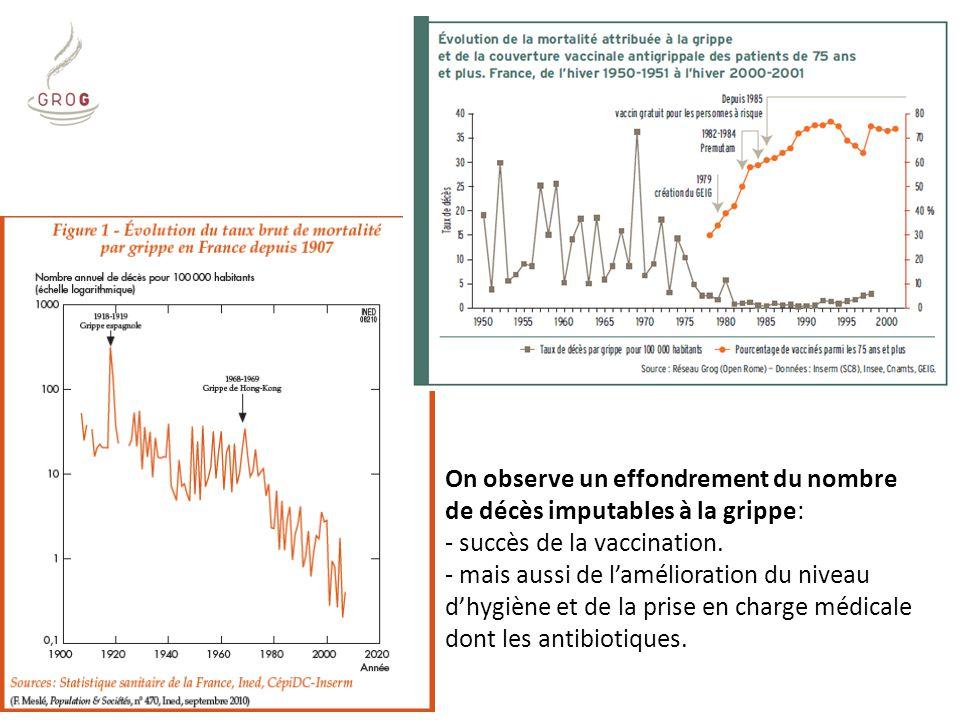 On observe un effondrement du nombre de décès imputables à la grippe: - succès de la vaccination. - mais aussi de l'amélioration du niveau d'hygiène e