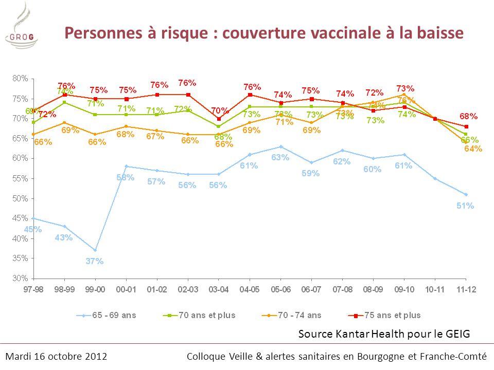Personnes à risque : couverture vaccinale à la baisse Source Kantar Health pour le GEIG Mardi 16 octobre 2012 Colloque Veille & alertes sanitaires en