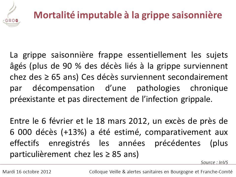 Mardi 16 octobre 2012 Colloque Veille & alertes sanitaires en Bourgogne et Franche-Comté La grippe saisonnière frappe essentiellement les sujets âgés