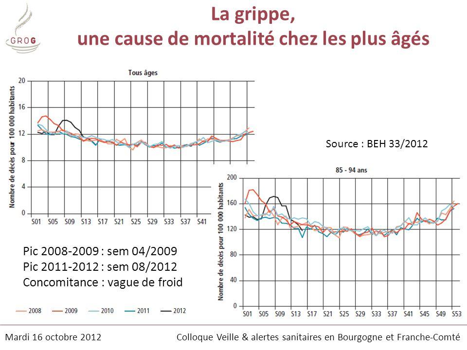 La grippe, une cause de mortalité chez les plus âgés Source : BEH 33/2012 Pic 2008-2009 : sem 04/2009 Pic 2011-2012 : sem 08/2012 Concomitance : vague