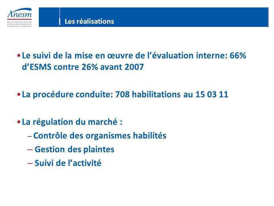 Les réalisations Le suivi de la mise en œuvre de l'évaluation interne: 66% d'ESMS contre 26% avant 2007 La procédure conduite: 708 habilitations au 15