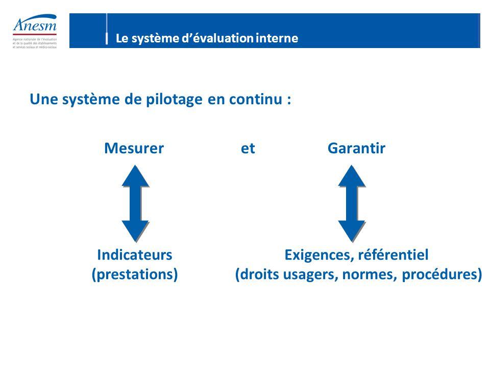 Une système de pilotage en continu : Mesurer et Garantir Le système d'évaluation interne Indicateurs (prestations) Exigences, référentiel (droits usagers, normes, procédures)
