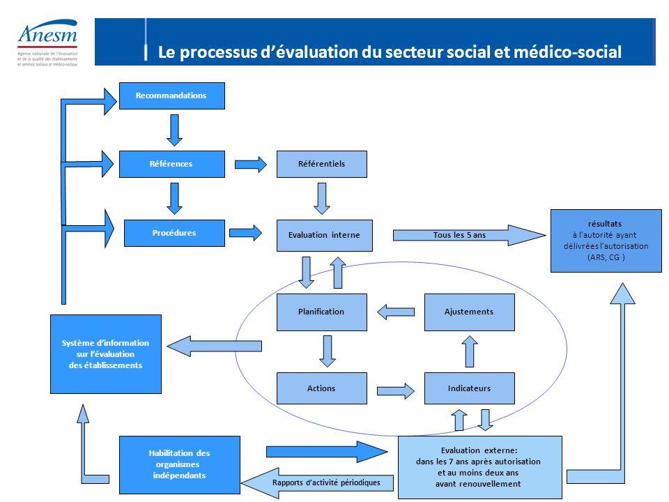 Recommandations Références Procédures Référentiels Evaluation interne Planification ActionsIndicateurs Ajustements Système d'information sur l'évaluat
