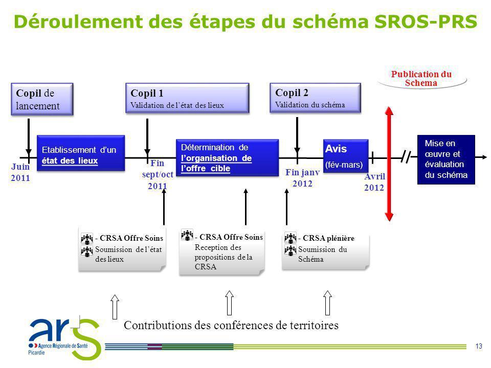 13 Fin janv 2012 Déroulement des étapes du schéma SROS-PRS Etablissement d'un état des lieux Mise en œuvre et évaluation du schéma Copil de lancement