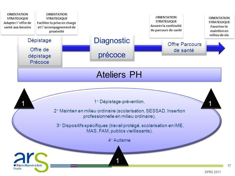 17 DPRS 2011 Offre Parcours de santé Ateliers PH 1° Dépistage-prévention, 2° Maintien en milieu ordinaire (scolarisation, SESSAD, Insertion profession