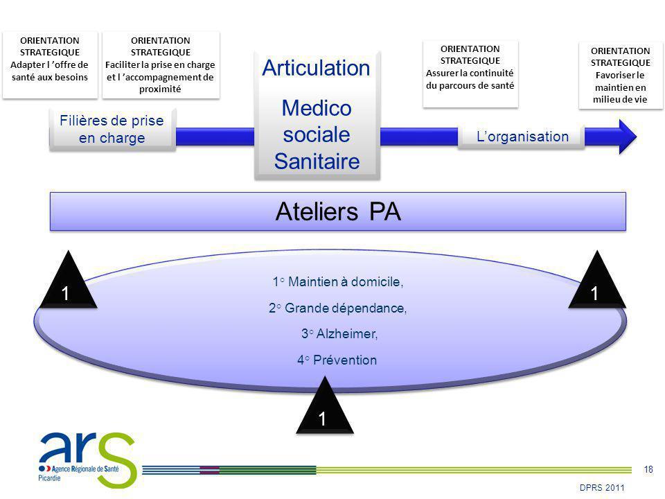 18 DPRS 2011 L'organisation Ateliers PA 1° Maintien à domicile, 2° Grande dépendance, 3° Alzheimer, 4° Prévention 1° Maintien à domicile, 2° Grande dé