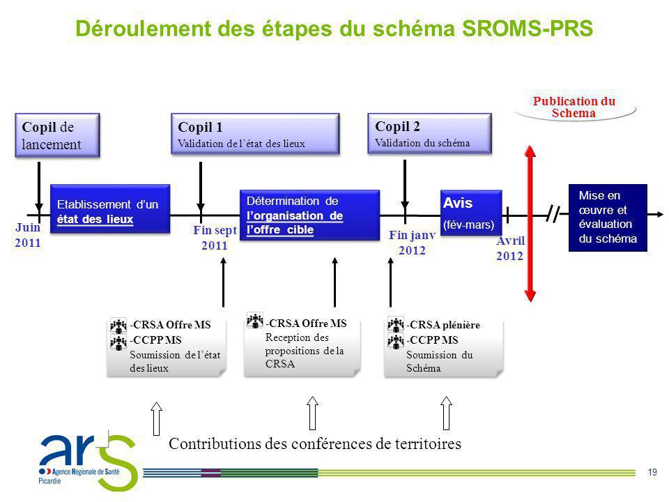 19 Fin janv 2012 Déroulement des étapes du schéma SROMS-PRS Etablissement d'un état des lieux Mise en œuvre et évaluation du schéma Copil de lancement