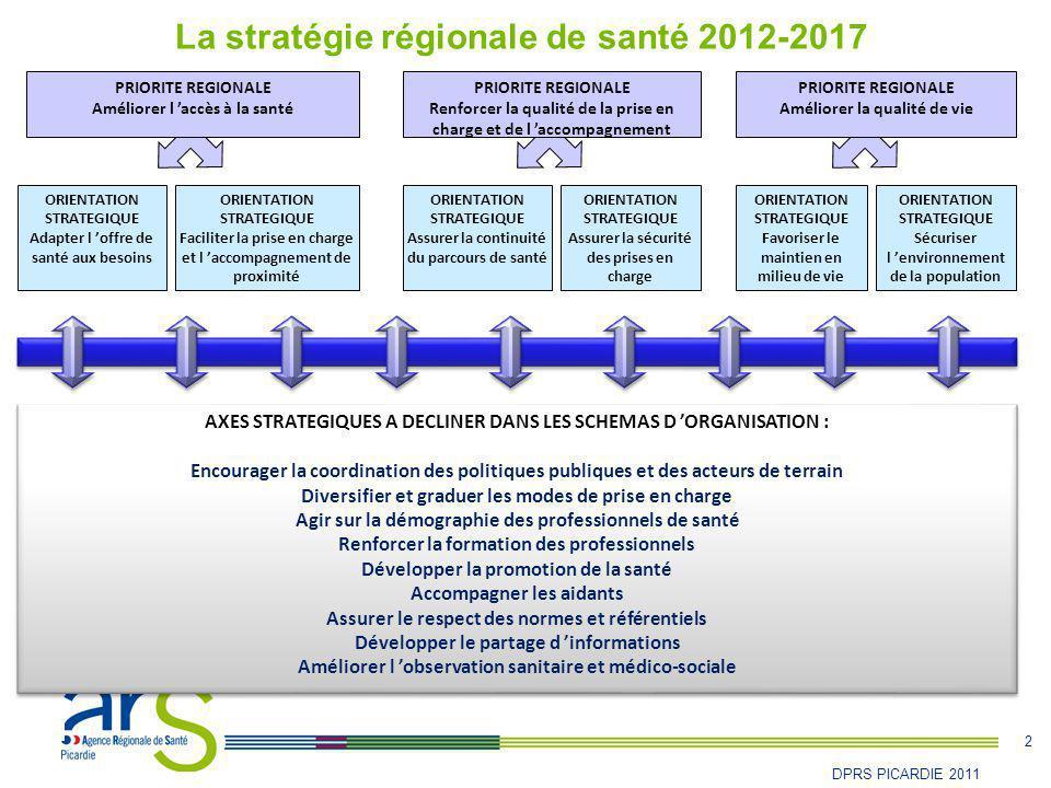2 DPRS PICARDIE 2011 La stratégie régionale de santé 2012-2017 ORIENTATION STRATEGIQUE Adapter l 'offre de santé aux besoins PRIORITE REGIONALE Renfor