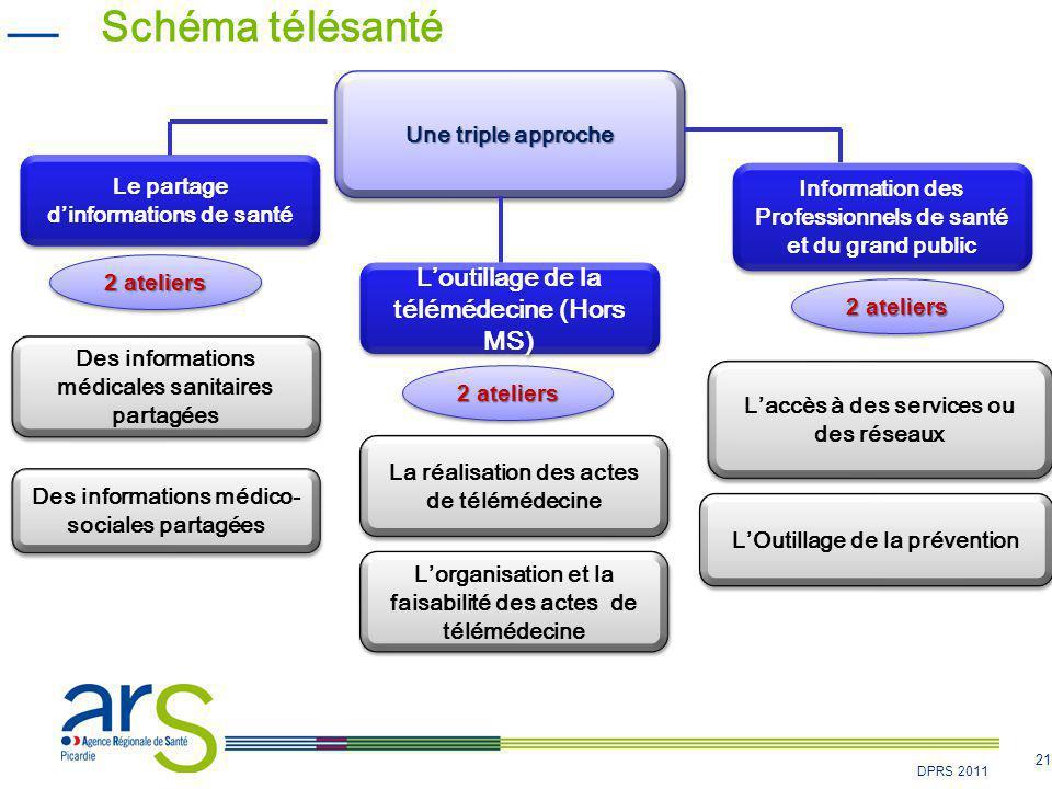 21 DPRS 2011 Schéma télésanté Le partage d'informations de santé L'outillage de la télémédecine (Hors MS) Information des Professionnels de santé et d