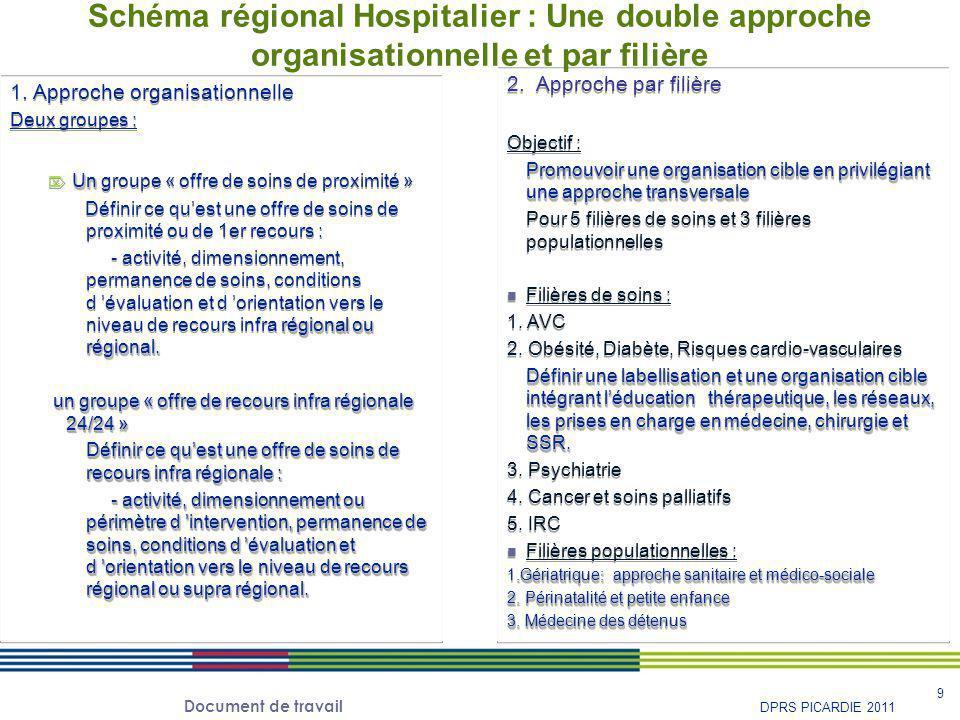 Document de travail 10 DPRS PICARDIE 2011 D'autres Groupes sont associés aux travaux des groupes organisationnels et des groupes par filière  Urgences  Cardiologie interventionnelle  PDSES (groupe CRP)  Imagerie médicale  Télésanté  Comité technique régional de l'information médicale (COTER IM) Une double approche: organisationnelle et par filière