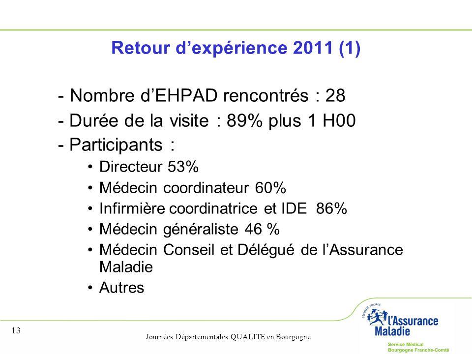 Journées Départementales QUALITE en Bourgogne 13 Retour d'expérience 2011 (1) - Nombre d'EHPAD rencontrés : 28 - Durée de la visite : 89% plus 1 H00 -