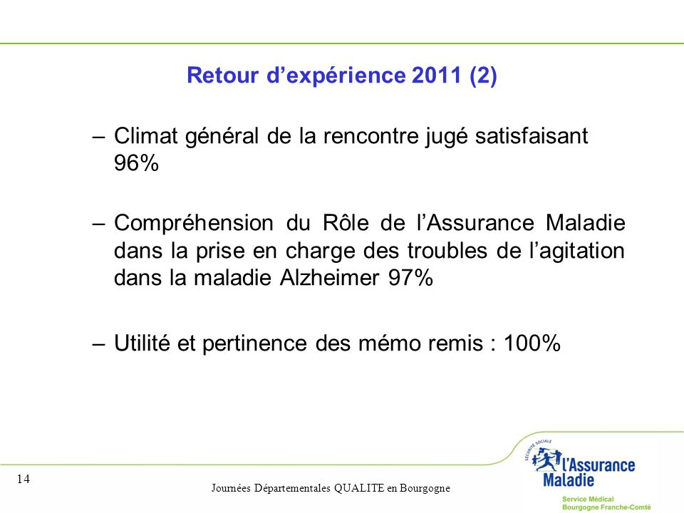 Journées Départementales QUALITE en Bourgogne 14 Retour d'expérience 2011 (2) –Climat général de la rencontre jugé satisfaisant 96% –Compréhension du Rôle de l'Assurance Maladie dans la prise en charge des troubles de l'agitation dans la maladie Alzheimer 97% –Utilité et pertinence des mémo remis : 100%