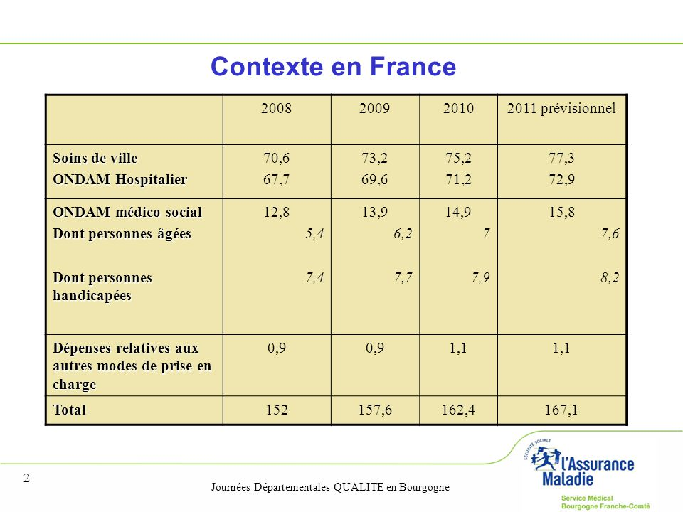 Journées Départementales QUALITE en Bourgogne 2 2008200920102011 prévisionnel Soins de ville ONDAM Hospitalier 70,6 67,7 73,2 69,6 75,2 71,2 77,3 72,9