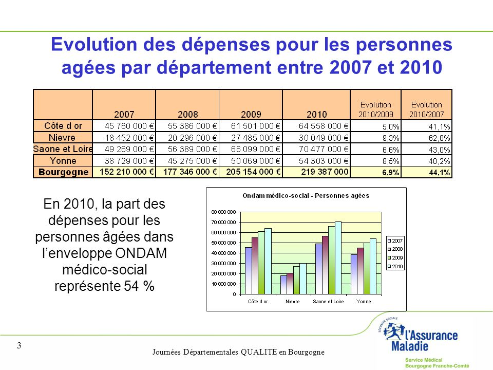 Journées Départementales QUALITE en Bourgogne 3 En 2010, la part des dépenses pour les personnes âgées dans l'enveloppe ONDAM médico-social représente