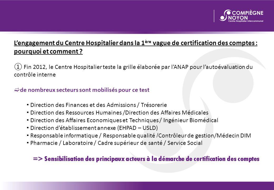 L'engagement du Centre Hospitalier dans la 1 ère vague de certification des comptes : pourquoi et comment ? ① Fin 2012, le Centre Hospitalier teste la