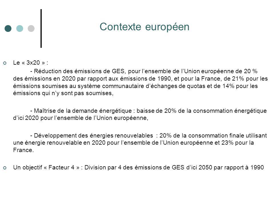 Contexte européen Le « 3x20 » : - Réduction des émissions de GES, pour l'ensemble de l'Union européenne de 20 % des émissions en 2020 par rapport aux
