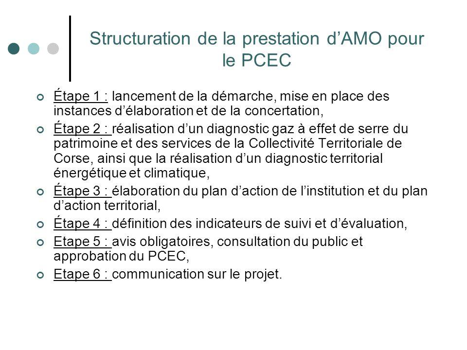 Structuration de la prestation d'AMO pour le PCEC Étape 1 : lancement de la démarche, mise en place des instances d'élaboration et de la concertation,