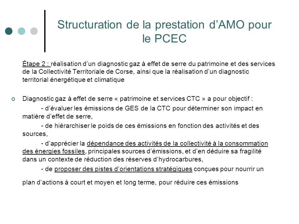 Structuration de la prestation d'AMO pour le PCEC Étape 2 : réalisation d'un diagnostic gaz à effet de serre du patrimoine et des services de la Colle