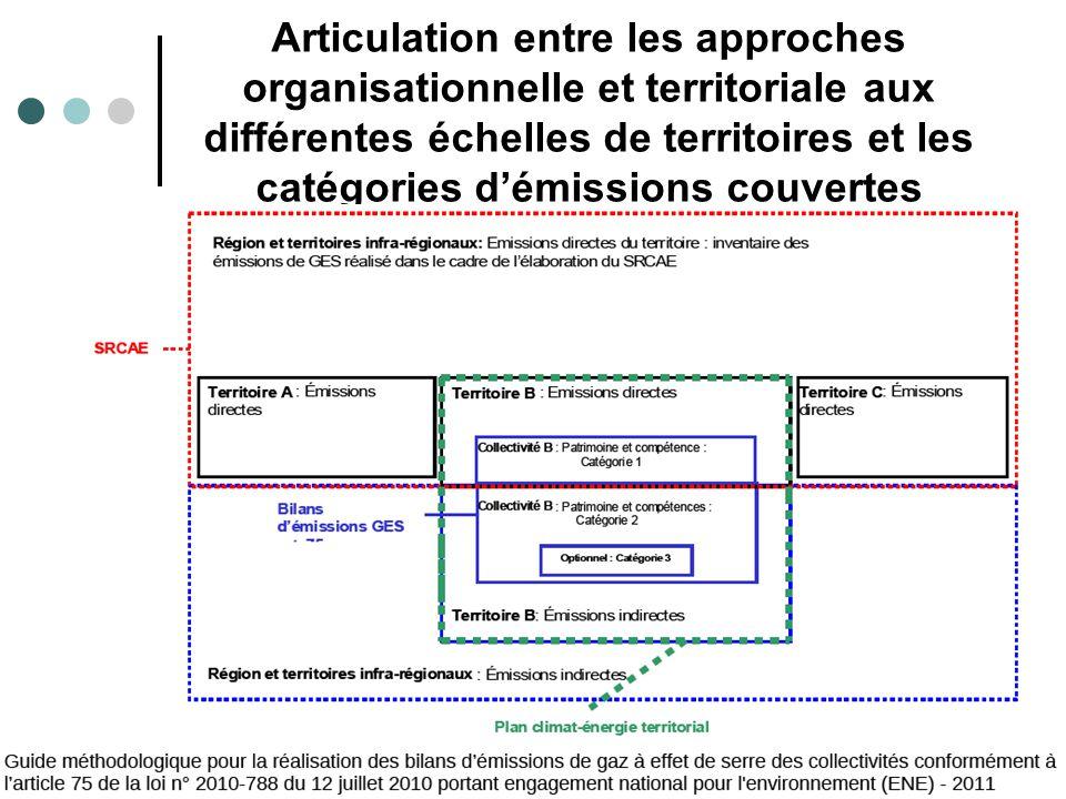 Articulation entre les approches organisationnelle et territoriale aux différentes échelles de territoires et les catégories d'émissions couvertes
