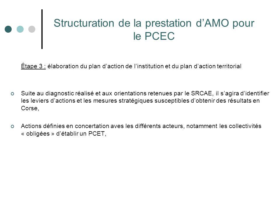 Structuration de la prestation d'AMO pour le PCEC Étape 3 : élaboration du plan d'action de l'institution et du plan d'action territorial Suite au dia
