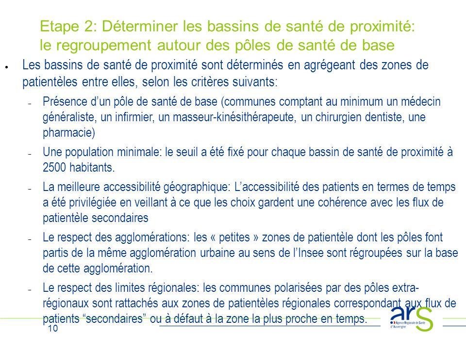 10 Etape 2: Déterminer les bassins de santé de proximité: le regroupement autour des pôles de santé de base  Les bassins de santé de proximité sont d