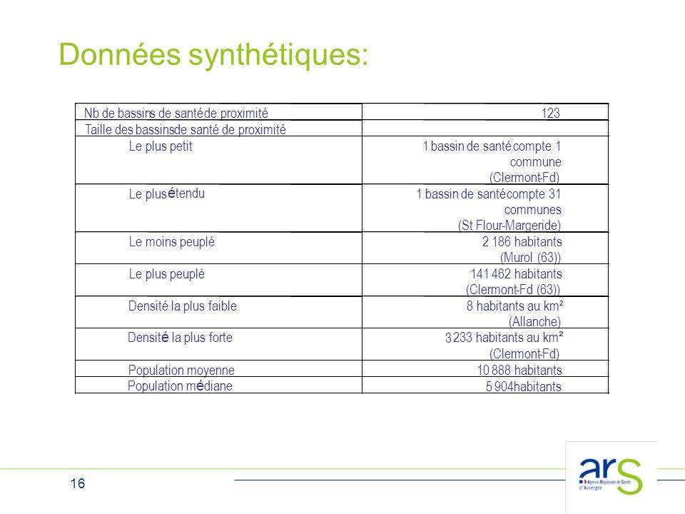 16 Données synthétiques: Densit é la plus forte 3 233 habitants au km ² (Clermont-Fd) Population moyenne 10 888 habitants Population m é diane 5 904ha
