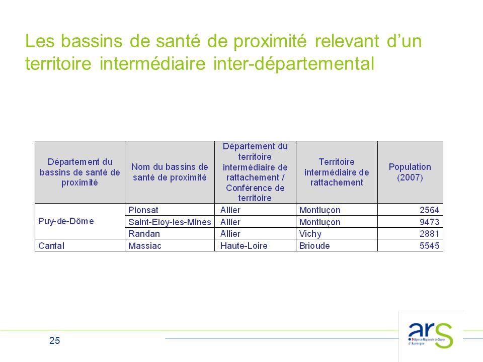 25 Les bassins de santé de proximité relevant d'un territoire intermédiaire inter-départemental