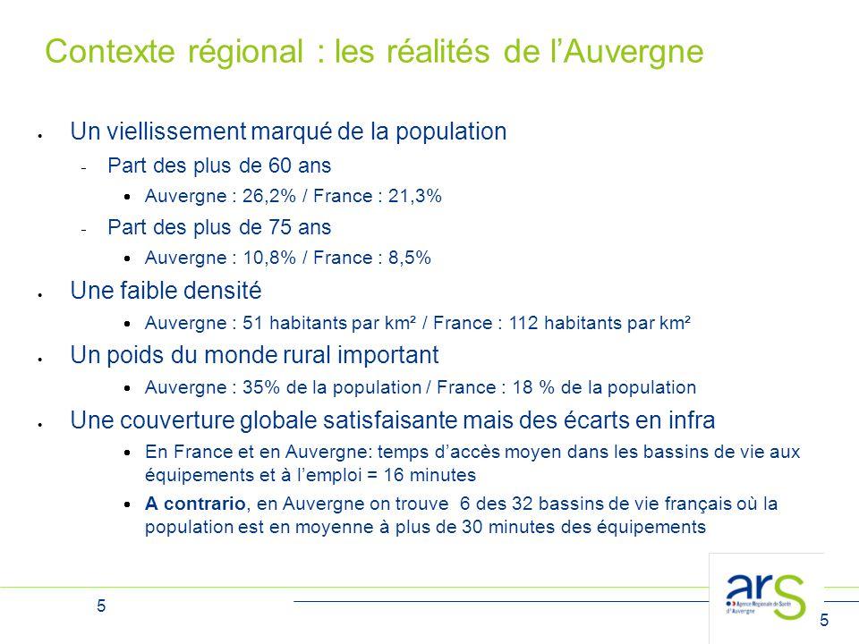 5 5 Contexte régional : les réalités de l'Auvergne  Un viellissement marqué de la population  Part des plus de 60 ans  Auvergne : 26,2% / France :