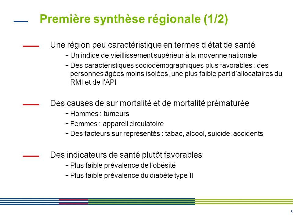 8 Première synthèse régionale (1/2) Une région peu caractéristique en termes d'état de santé - Un indice de vieillissement supérieur à la moyenne nationale - Des caractéristiques sociodémographiques plus favorables : des personnes âgées moins isolées, une plus faible part d'allocataires du RMI et de l'API Des causes de sur mortalité et de mortalité prématurée - Hommes : tumeurs - Femmes : appareil circulatoire - Des facteurs sur représentés : tabac, alcool, suicide, accidents Des indicateurs de santé plutôt favorables - Plus faible prévalence de l'obésité - Plus faible prévalence du diabète type II