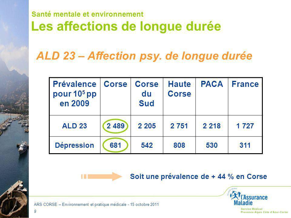 ARS CORSE – Environnement et pratique médicale - 15 octobre 2011 9 Les affections de longue durée Prévalence pour 10 5 pp en 2009 CorseCorse du Sud Ha