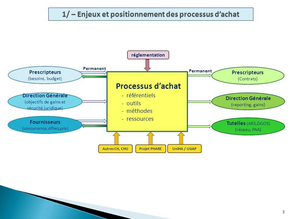 1/ – Enjeux et positionnement des processus d'achat 3 Processus d'achat - référentiels - outils - méthodes - ressources Prescripteurs (Contrats) Direc