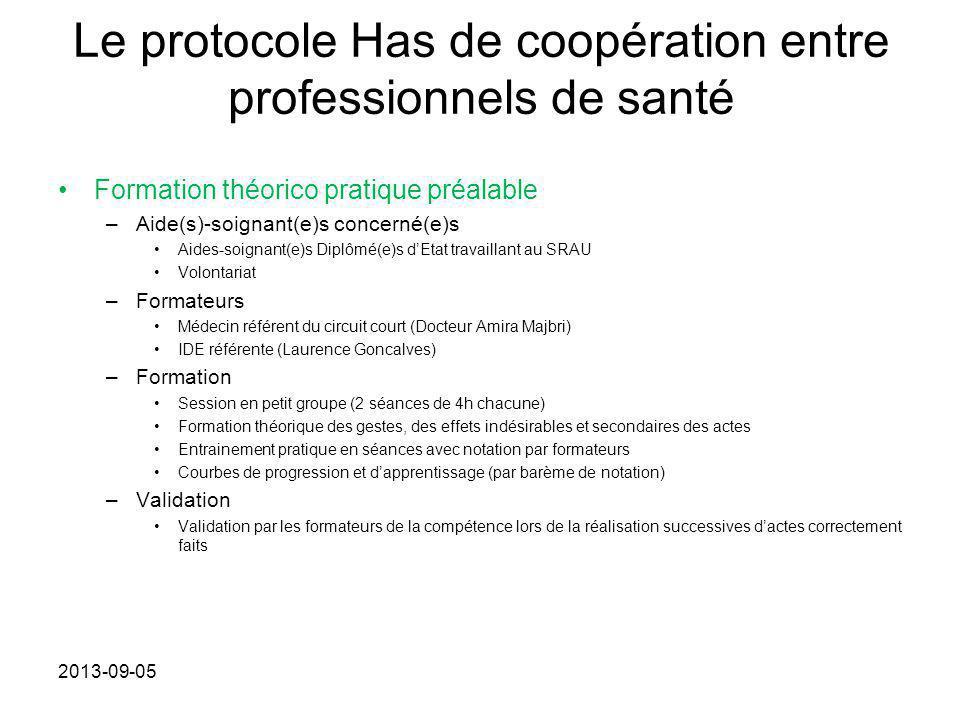 Le protocole Has de coopération entre professionnels de santé Formation théorico pratique préalable –Aide(s)-soignant(e)s concerné(e)s Aides-soignant(